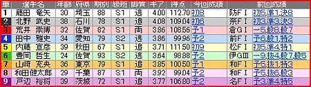 a.立川競輪9R
