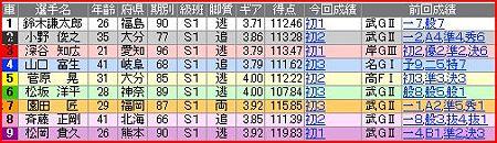 a.別府競輪11R