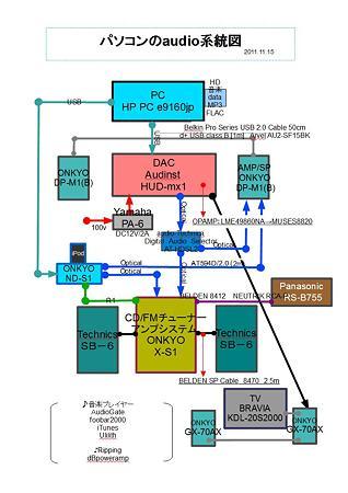パソコンのaudio系統図 2011.11.15